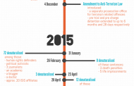 Infographic: Timeline of Citizenship Revocation