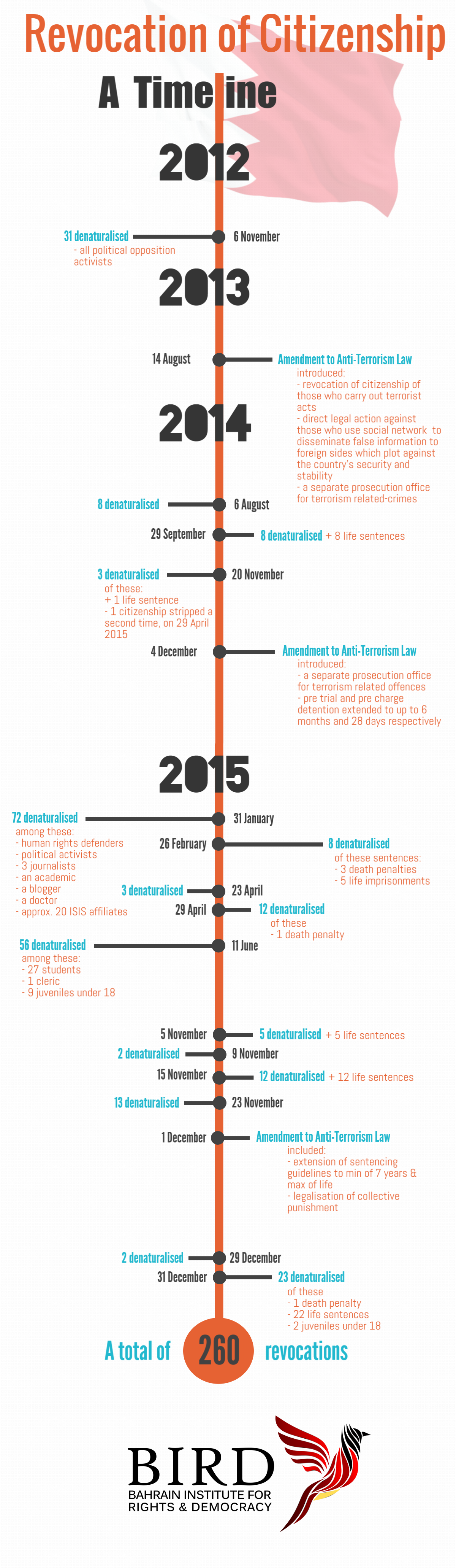 Infographic_Citizenship_Timeline