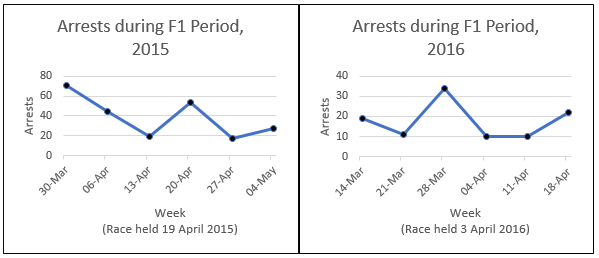 Figures 1 & 2: Arrests during F1 GP period in 2015 and 2016. Both show that police activities intensified when the race was held.